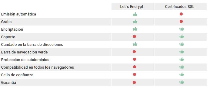 Cuadro comparativo de Let`s Encrypt y certificado SSL de pago