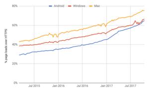 Evolución del uso de HTTPS en Internet