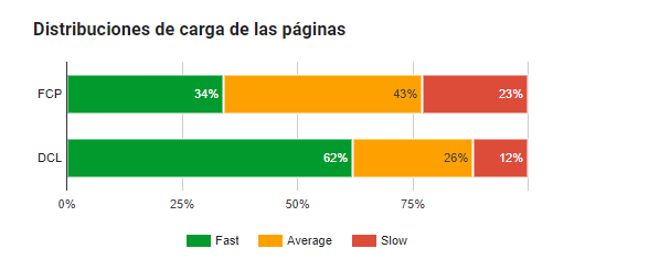 Estadísticas Google PageSpeed