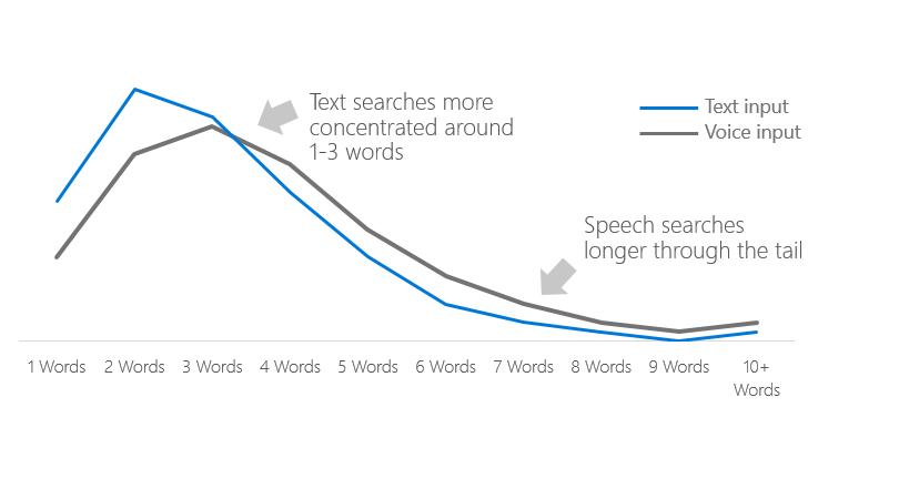 Número de keywords en la búsqueda por voz