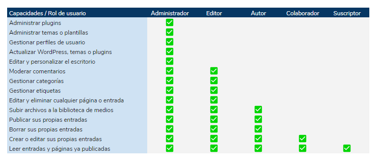 Roles de WordPress y capacidades