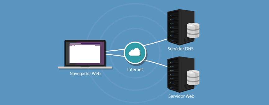 Funcionamiento de un Servidor DNS