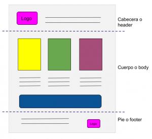 Partes de una página web: estructura