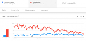 Comparativa PrestaShop vs WooCommerce en España