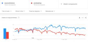 Comparativa PrestaShop vs WooCommerce en todo el mundo