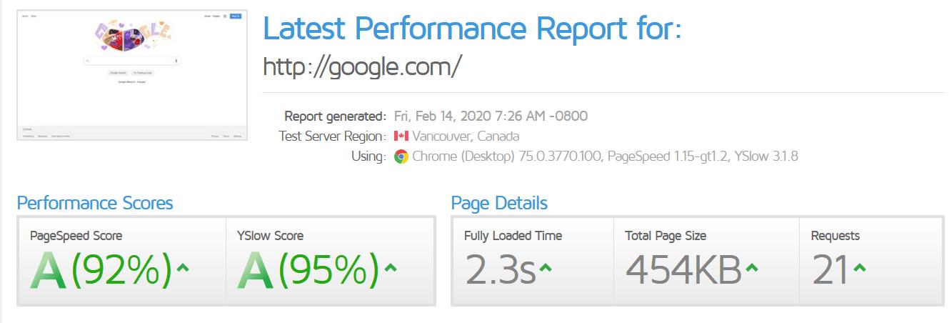 Resultados GTmetrix