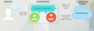 Spam protection, AntiSpam, FireWall by CleanTalk