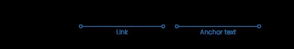 Ejemplo gráfico del anchor text o texto ancla de un link
