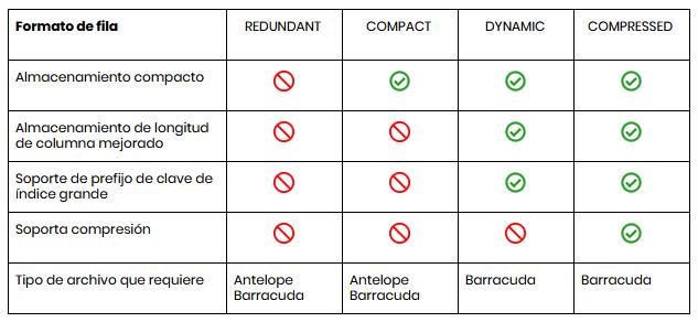 Características del formato de tablas InnoDB: Antelope y Barracuda