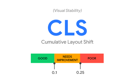 Cumulative Layout Shift (CLS)