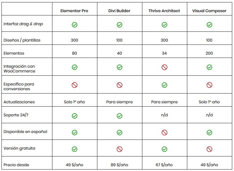 Tabla con una comparativa con los mejores editores para WordPress