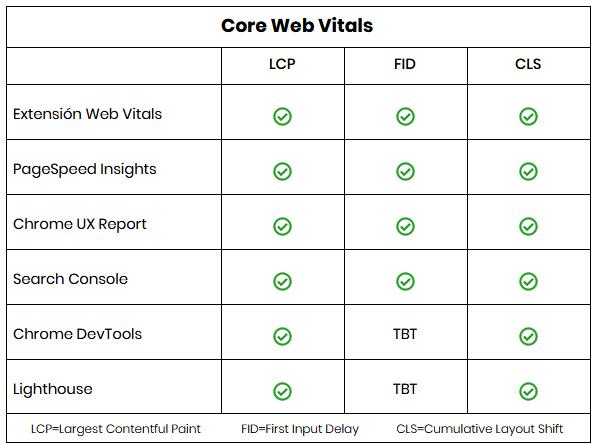Herramientas disponibles para medir los Core Web Vitals de una página web.
