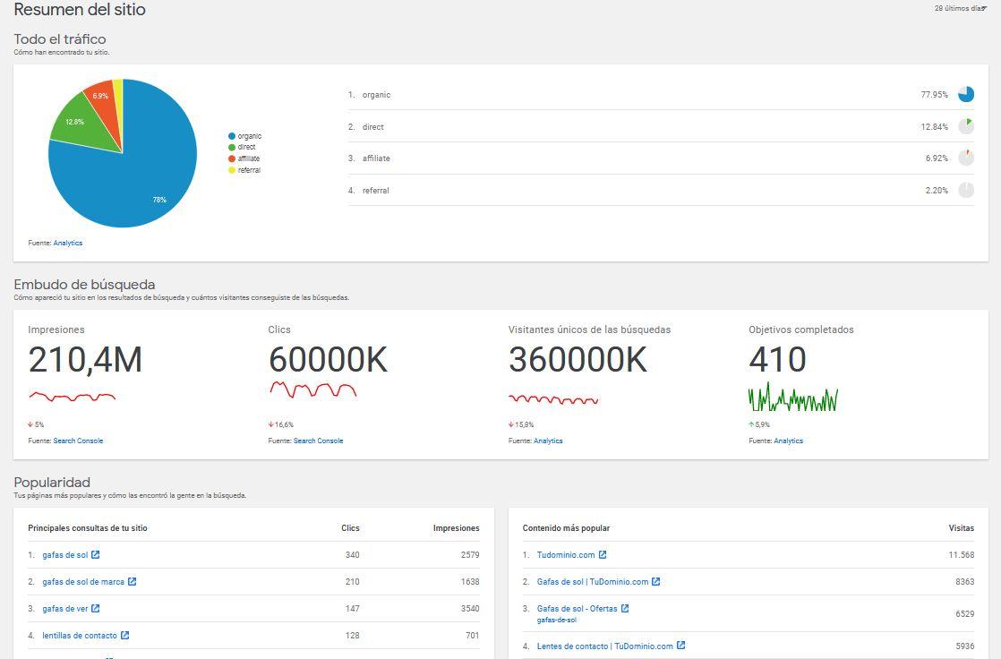 Ejemplo del panel de contorl de Site Kit by Google en WordPress