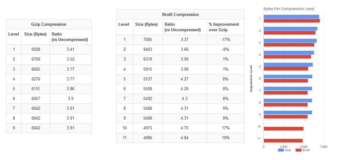 Compresión Brotli vs GZIP